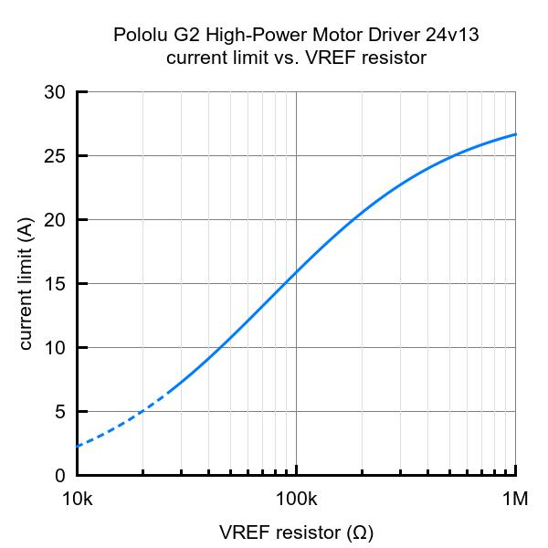 Pololu G2 High-Power Motor Driver 24v13