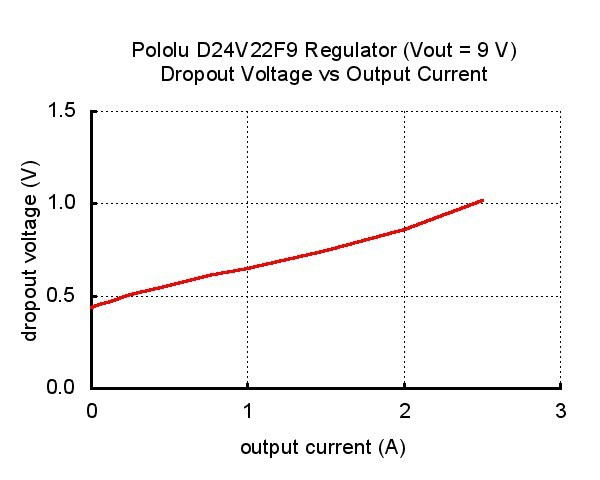 Pololu 9V, 2.3A Step-Down Voltage Regulator D24V22F9