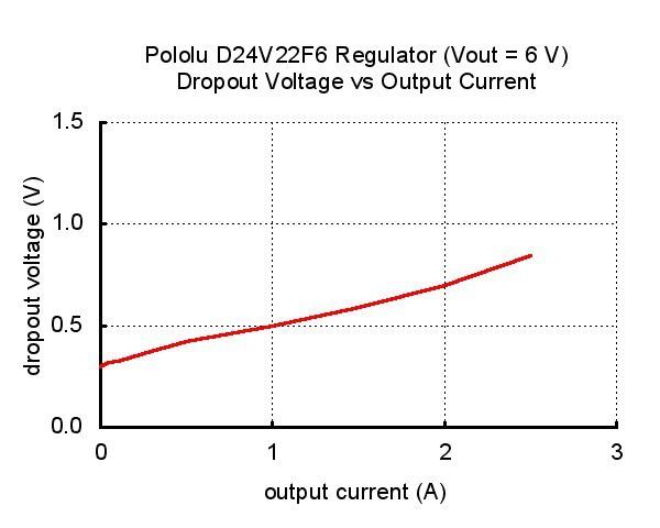 Pololu 6V, 2.5A Step-Down Voltage Regulator D24V22F6